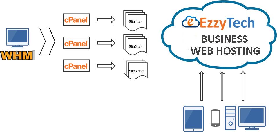 ezzytech hosting