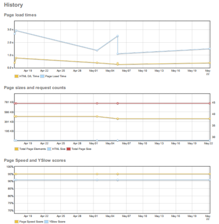 three-types-of-historical-web-page-performance-statistcs-from-gtmetrix