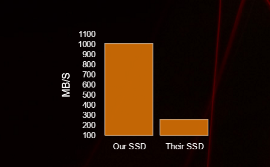 best ssd hosting performance