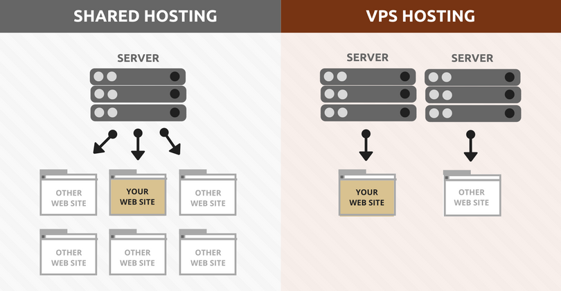 Upgrading From Shared Hosting To VPS Hosting For Less Experienced Users