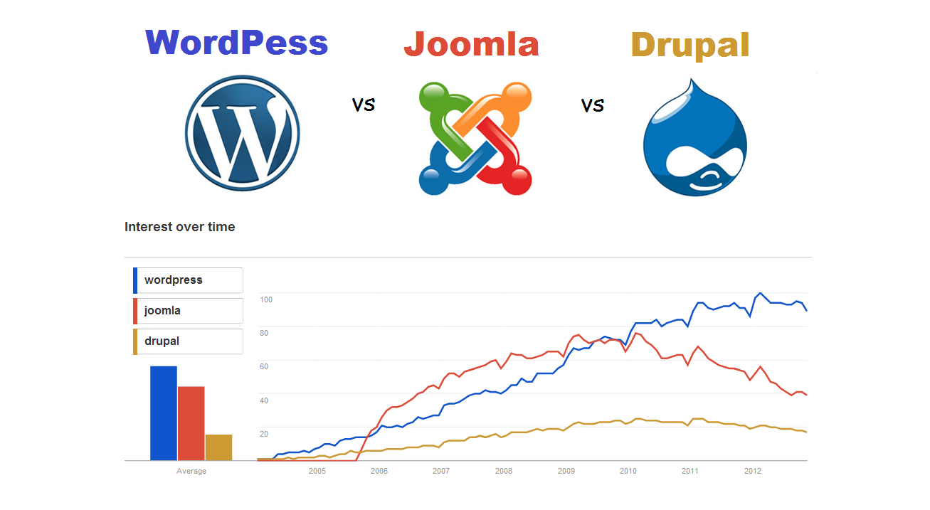 comparison between wordpress, joomla & drupal