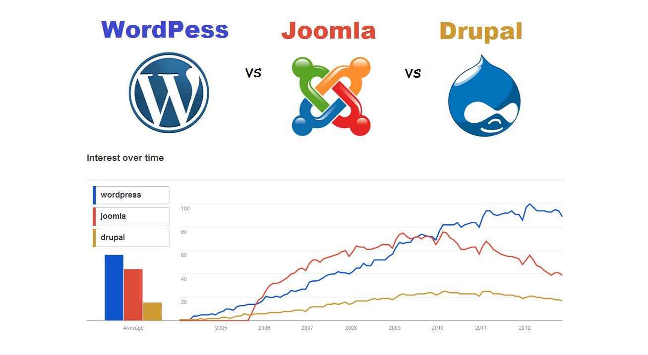 comparison between wordpress, joomla & drupal