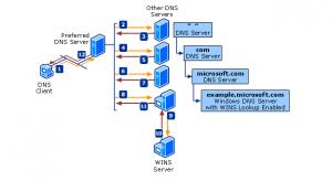 DNS process